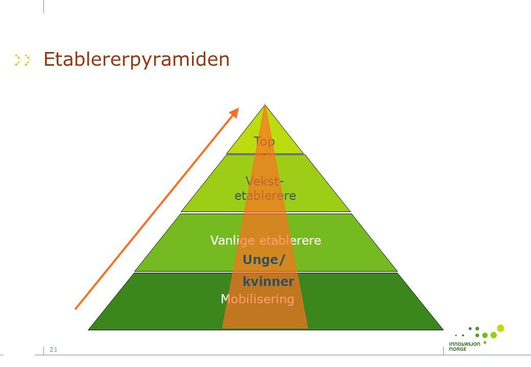 21 Etablererpyramiden Top p Vekst- etablerere Vanlige etablerere Mobilisering Unge/ kvinner