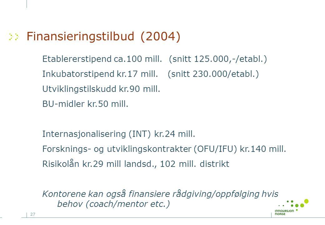 27 Finansieringstilbud (2004) Etablererstipend ca.100 mill. (snitt 125.000,-/etabl.) Inkubatorstipend kr.17 mill. (snitt 230.000/etabl.) Utviklingstil