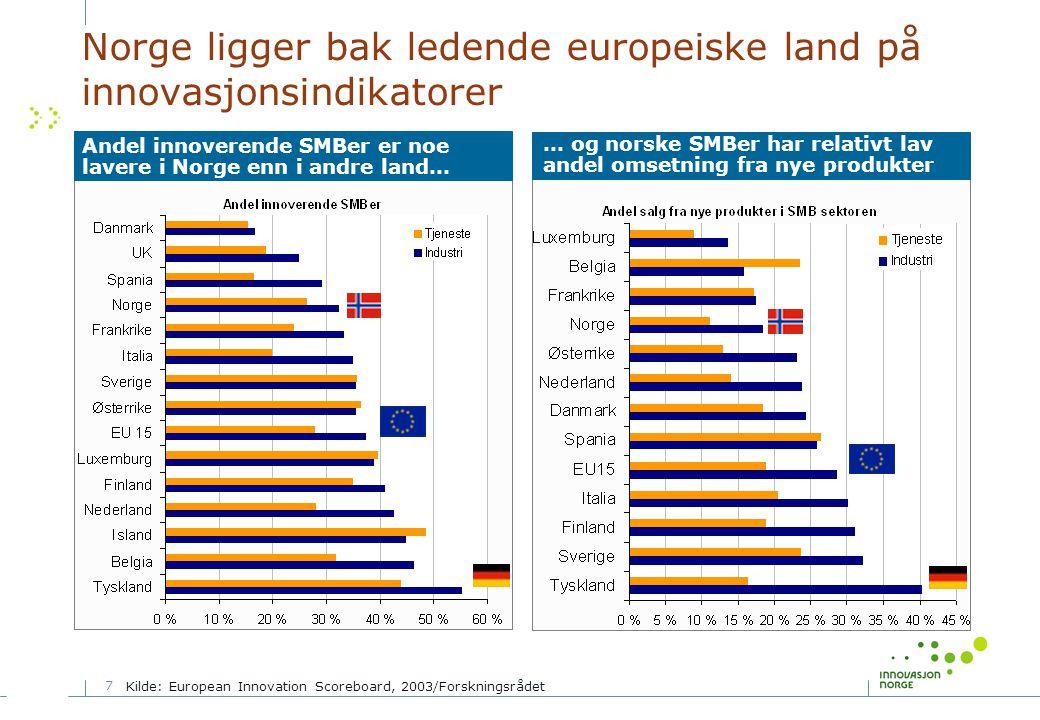 7 Norge ligger bak ledende europeiske land på innovasjonsindikatorer … og norske SMBer har relativt lav andel omsetning fra nye produkter Andel innoverende SMBer er noe lavere i Norge enn i andre land… Kilde: European Innovation Scoreboard, 2003/Forskningsrådet