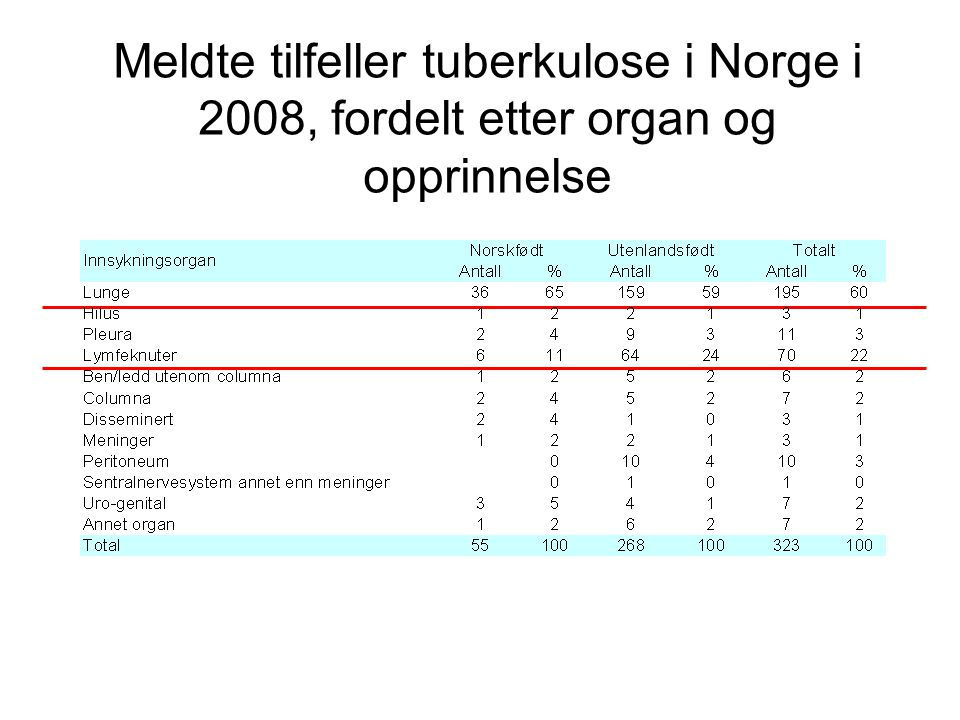 Meldte tilfeller tuberkulose i Norge i 2008, fordelt etter organ og opprinnelse