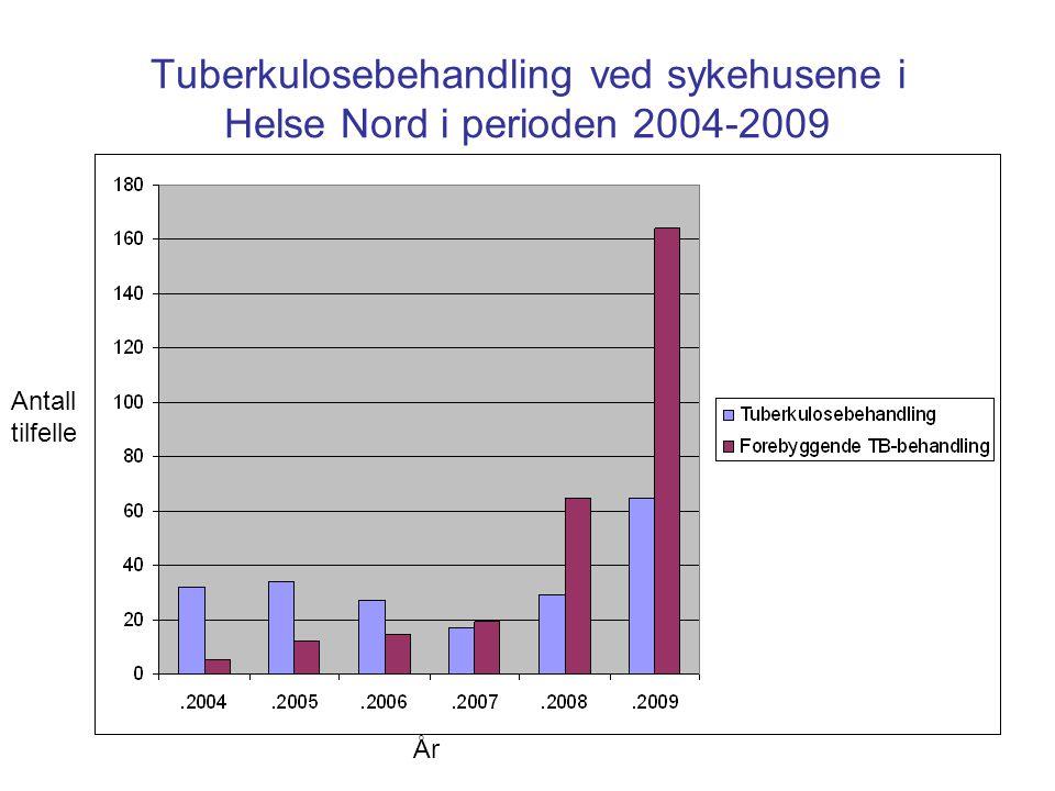 Tuberkulosebehandling ved sykehusene i Helse Nord i perioden 2004-2009 Antall tilfelle År