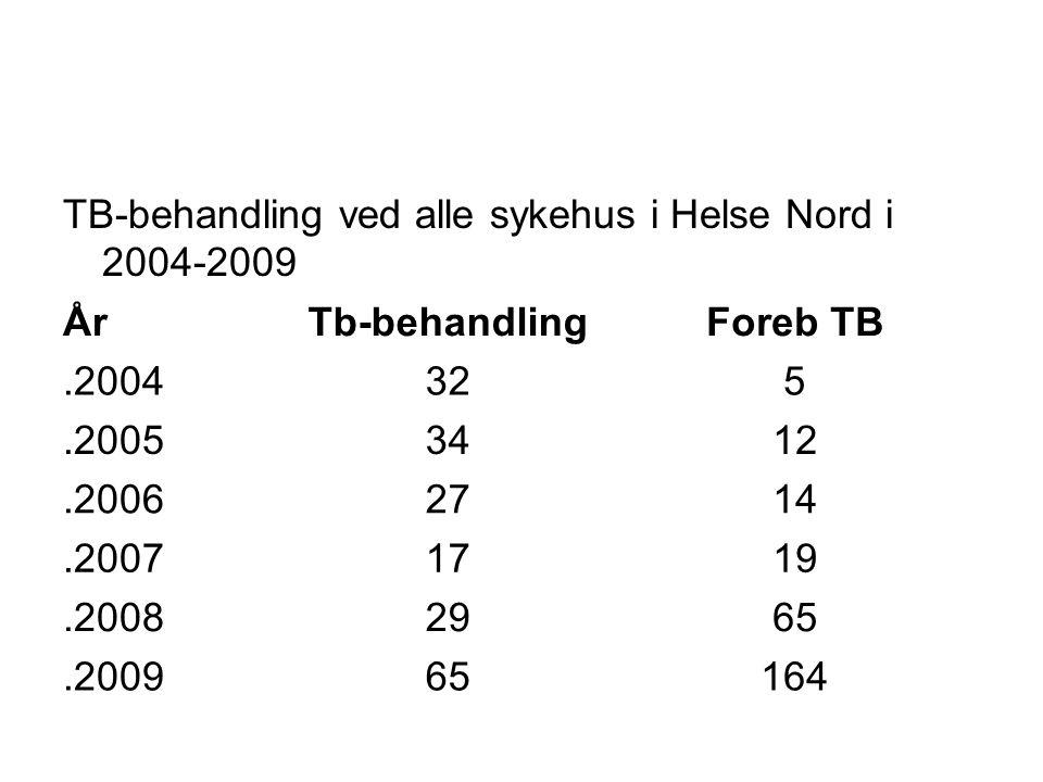 TB-behandling ved alle sykehus i Helse Nord i 2004-2009 ÅrTb-behandlingForeb TB.2004325.20053412.20062714.20071719.20082965.200965164