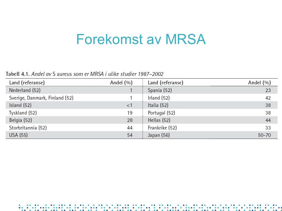 Screening rundt MRSA-tilfeller Hvem bør screenes: Ved funn av MRSA hos inneliggende pasient: • Pasienter som har ligget på samme rom • Helsepersonell som har hatt direkte kontakt (dersom beskyttelsestiltak ikke har vært fulgt) Ved funn av MRSA hos helsearbeider: • Alle pasienter og personale som vedkommende har vært i kontakt med Utvidet screening ved utbrudd