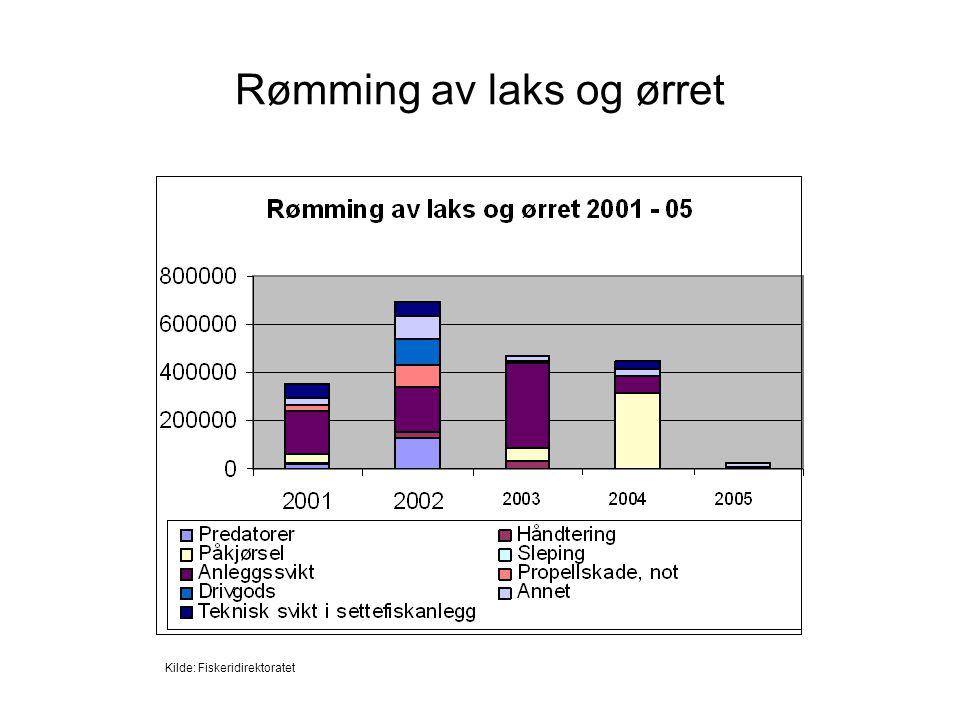 Rømming av laks og ørret Kilde: Fiskeridirektoratet