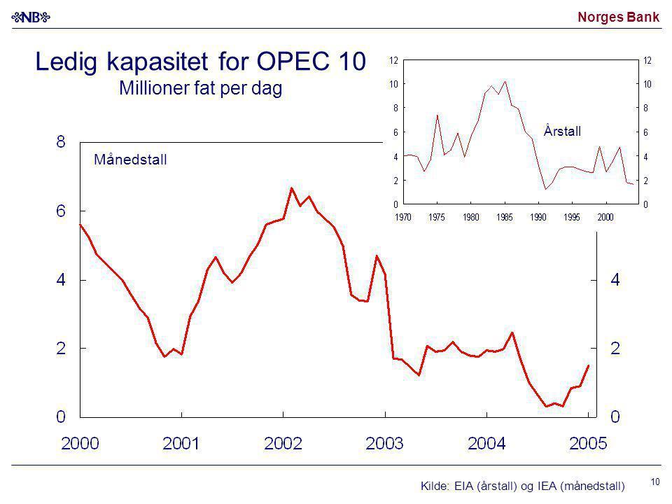 Norges Bank 10 Ledig kapasitet for OPEC 10 Millioner fat per dag Kilde: EIA (årstall) og IEA (månedstall) Månedstall Årstall