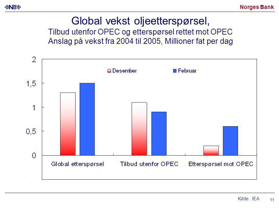 Norges Bank 11 Global vekst oljeetterspørsel, Tilbud utenfor OPEC og etterspørsel rettet mot OPEC Anslag på vekst fra 2004 til 2005, Millioner fat per dag Kilde: IEA