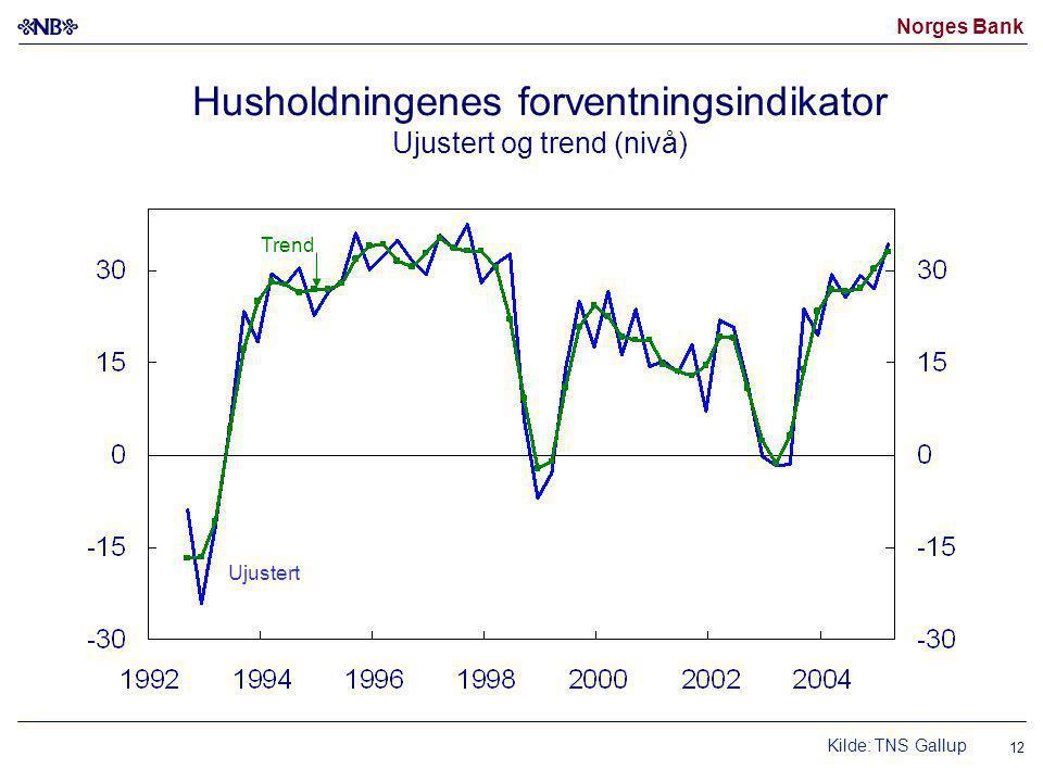 Norges Bank 12 Ujustert Kilde: TNS Gallup Trend Husholdningenes forventningsindikator Ujustert og trend (nivå)