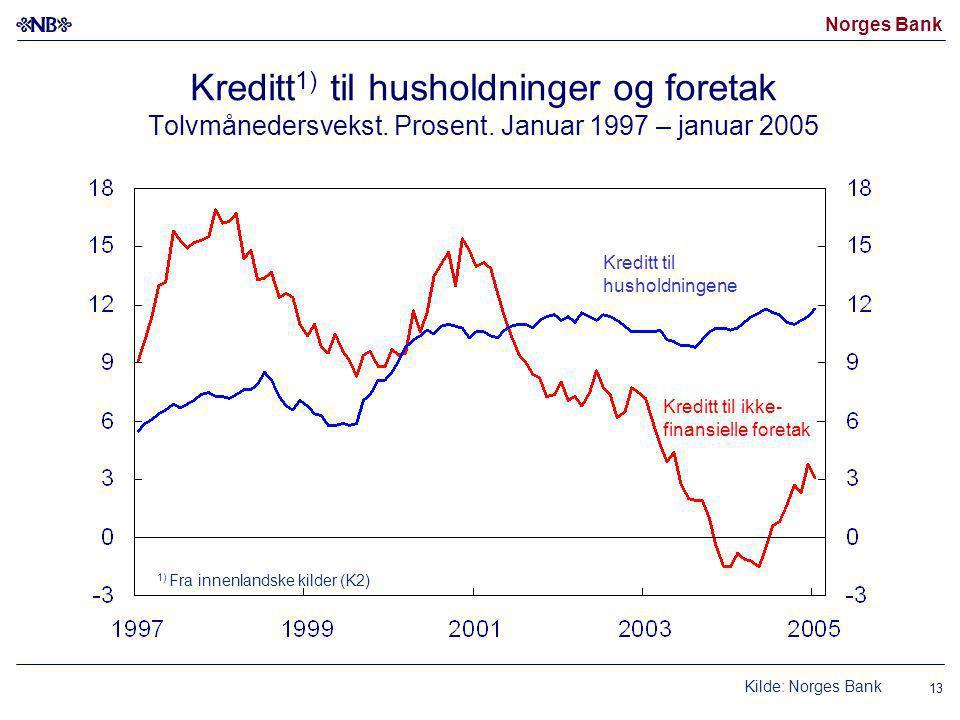 Norges Bank 13 Kreditt 1) til husholdninger og foretak Tolvmånedersvekst.