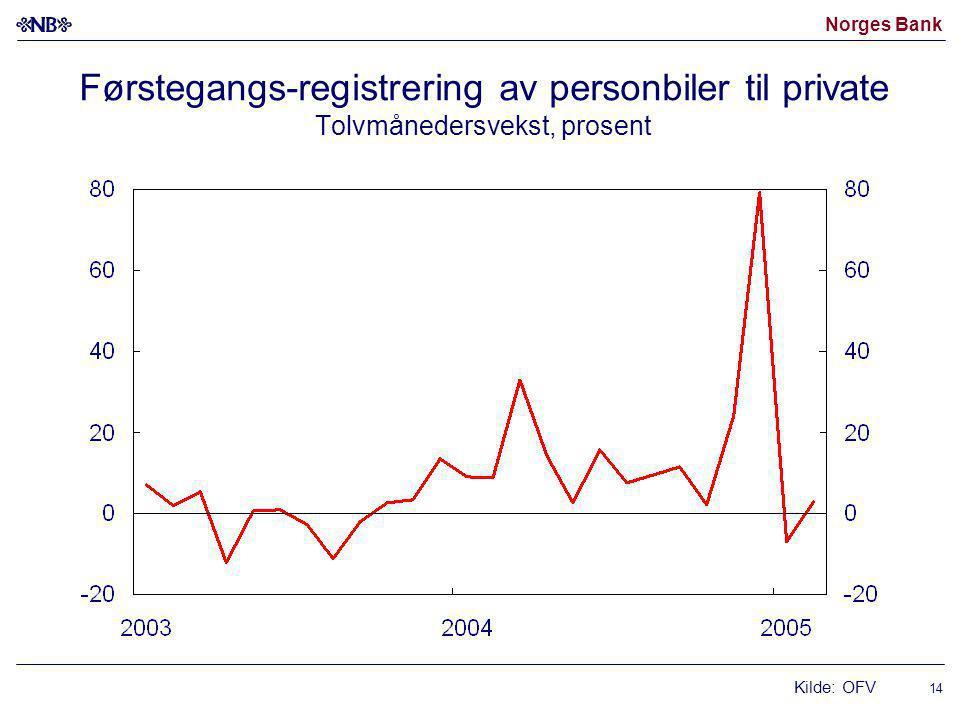 Norges Bank 14 Førstegangs-registrering av personbiler til private Tolvmånedersvekst, prosent Kilde: OFV