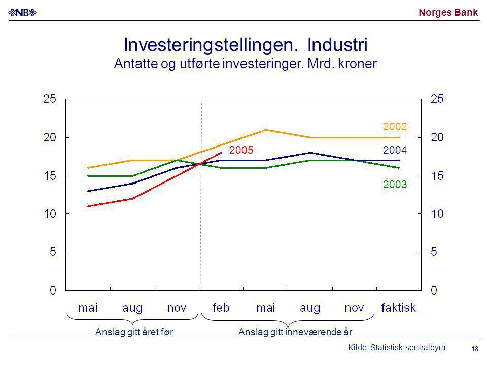 Norges Bank 18 Investeringstellingen. Industri Antatte og utførte investeringer.