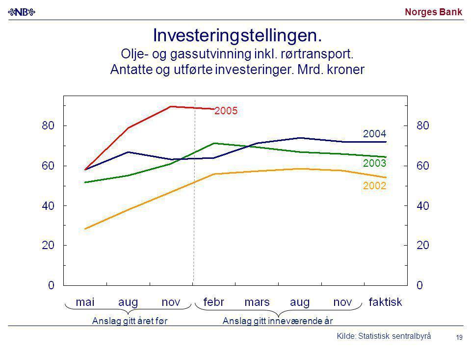 Norges Bank 19 Investeringstellingen. Olje- og gassutvinning inkl.