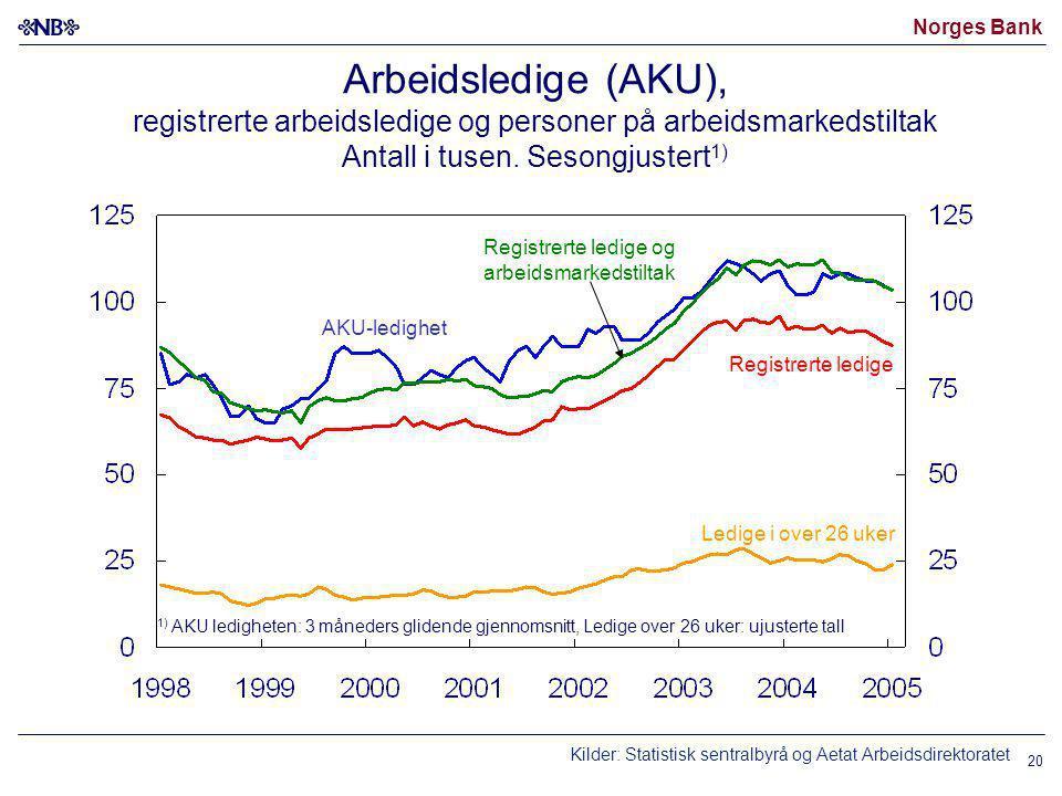 Norges Bank 20 Arbeidsledige (AKU), registrerte arbeidsledige og personer på arbeidsmarkedstiltak Antall i tusen.