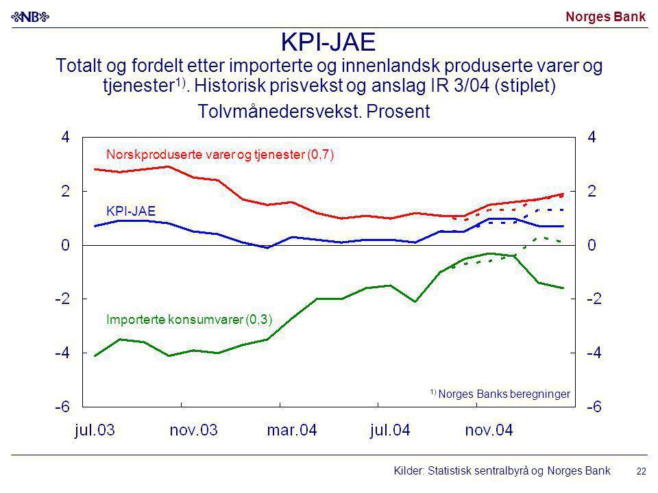 Norges Bank 22 KPI-JAE Totalt og fordelt etter importerte og innenlandsk produserte varer og tjenester 1).