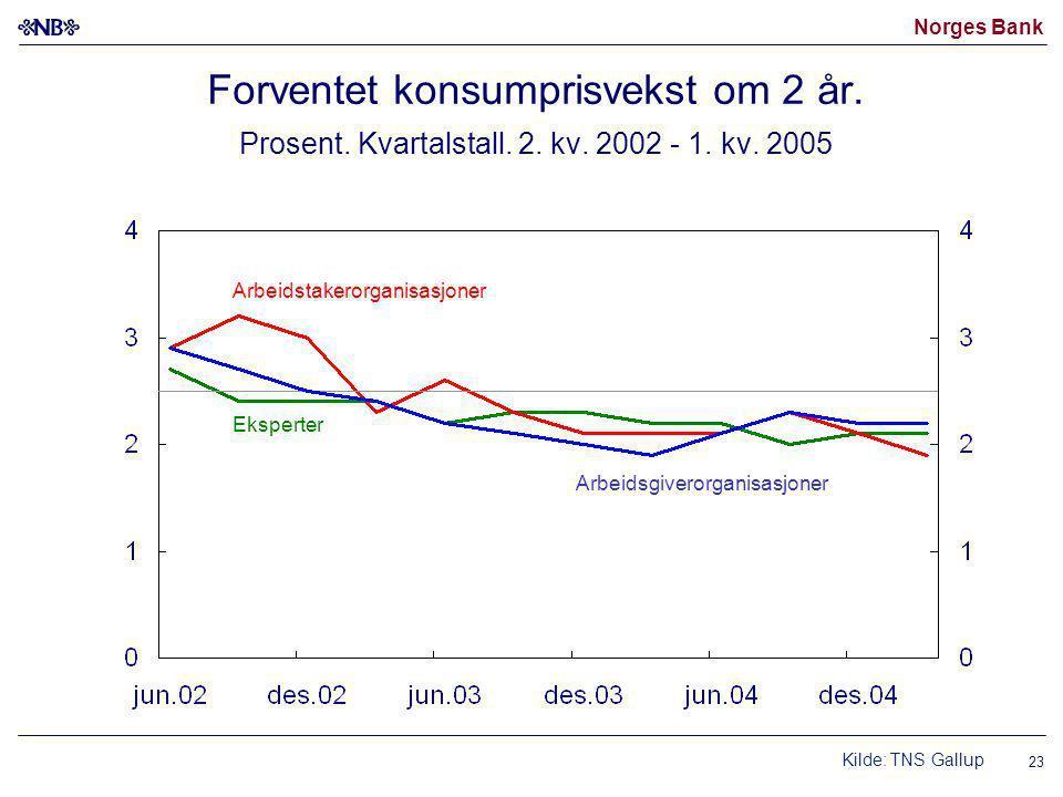 Norges Bank 23 Forventet konsumprisvekst om 2 år. Prosent.
