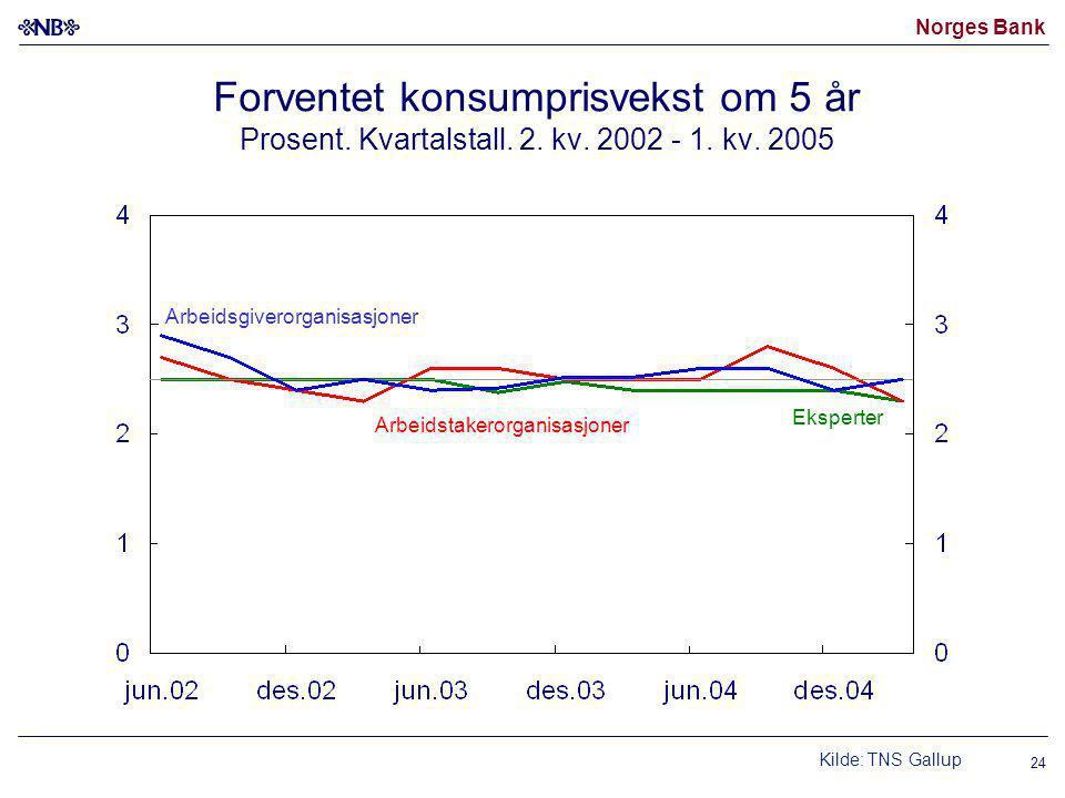 Norges Bank 24 Forventet konsumprisvekst om 5 år Prosent.