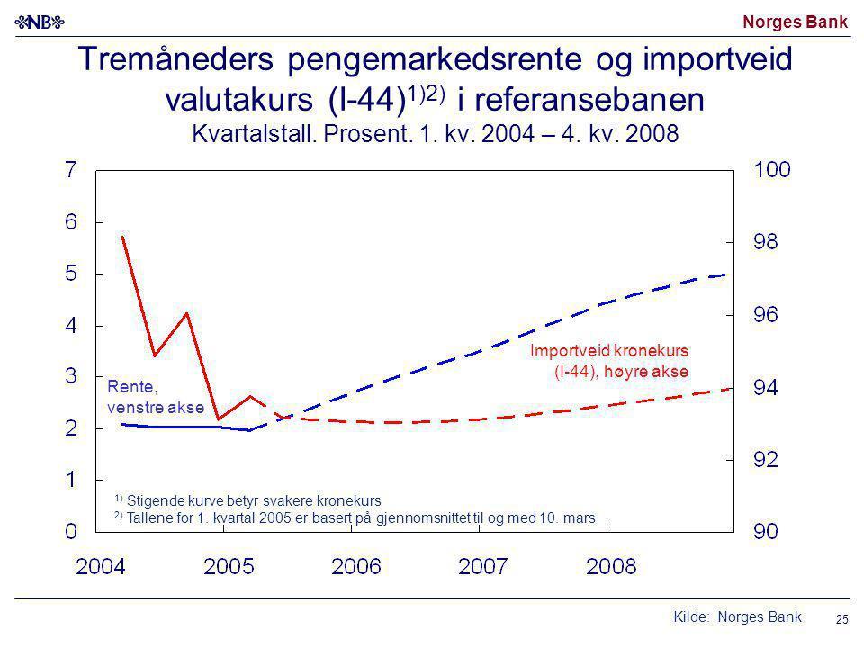 Norges Bank 25 Tremåneders pengemarkedsrente og importveid valutakurs (I-44) 1)2) i referansebanen Kvartalstall.