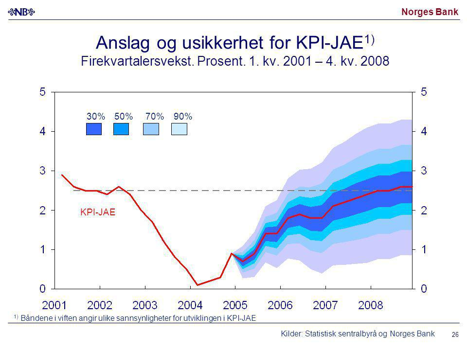 Norges Bank 26 Anslag og usikkerhet for KPI-JAE 1) Firekvartalersvekst.
