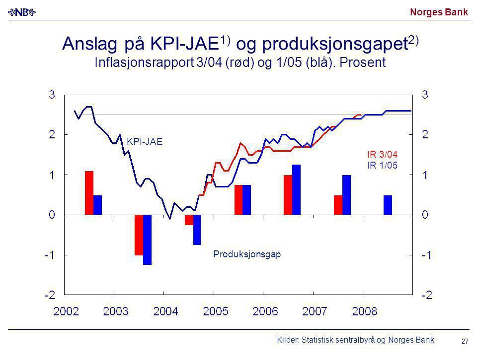 Norges Bank 27 Anslag på KPI-JAE 1) og produksjonsgapet 2) Inflasjonsrapport 3/04 (rød) og 1/05 (blå).