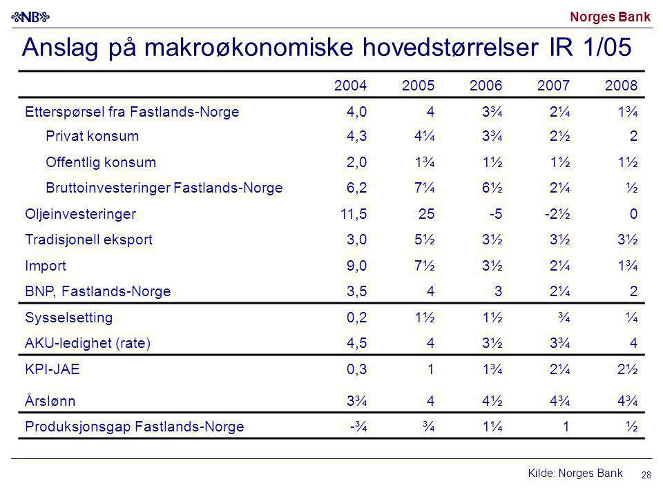 Norges Bank 28 Anslag på makroøkonomiske hovedstørrelser IR 1/05 Kilde: Norges Bank 20042005200620072008 Etterspørsel fra Fastlands-Norge 4,043¾2¼1¾ Privat konsum 4,34¼3¾2½2 Offentlig konsum 2,01¾1½ Bruttoinvesteringer Fastlands-Norge 6,27¼6½2¼½ Oljeinvesteringer 11,525-5-2½0 Tradisjonell eksport 3,05½3½ Import 9,07½3½2¼1¾ BNP, Fastlands-Norge 3,5432¼2 Sysselsetting 0,21½ ¾¼ AKU-ledighet (rate) 4,543½3¾4 KPI-JAE 0,311¾2¼2½ Årslønn 3¾44½4¾ Produksjonsgap Fastlands-Norge -¾¾1¼1½