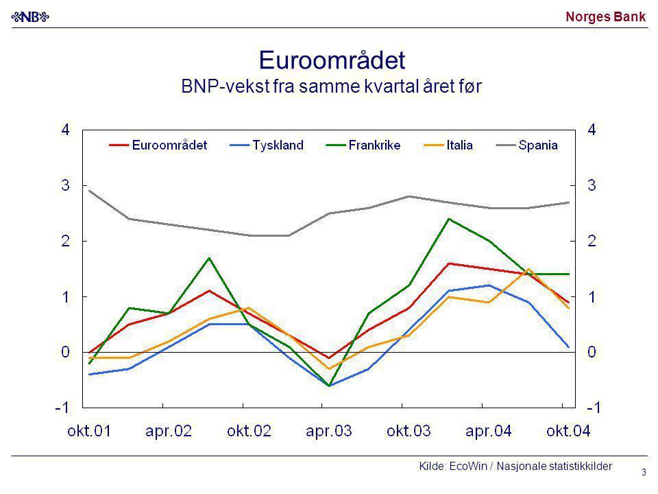 Norges Bank 3 Euroområdet BNP-vekst fra samme kvartal året før Kilde: EcoWin / Nasjonale statistikkilder