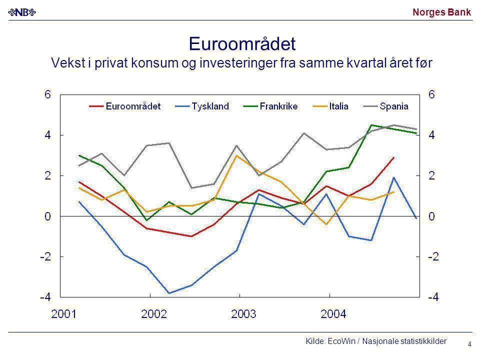 Norges Bank 4 Euroområdet Vekst i privat konsum og investeringer fra samme kvartal året før Kilde: EcoWin / Nasjonale statistikkilder