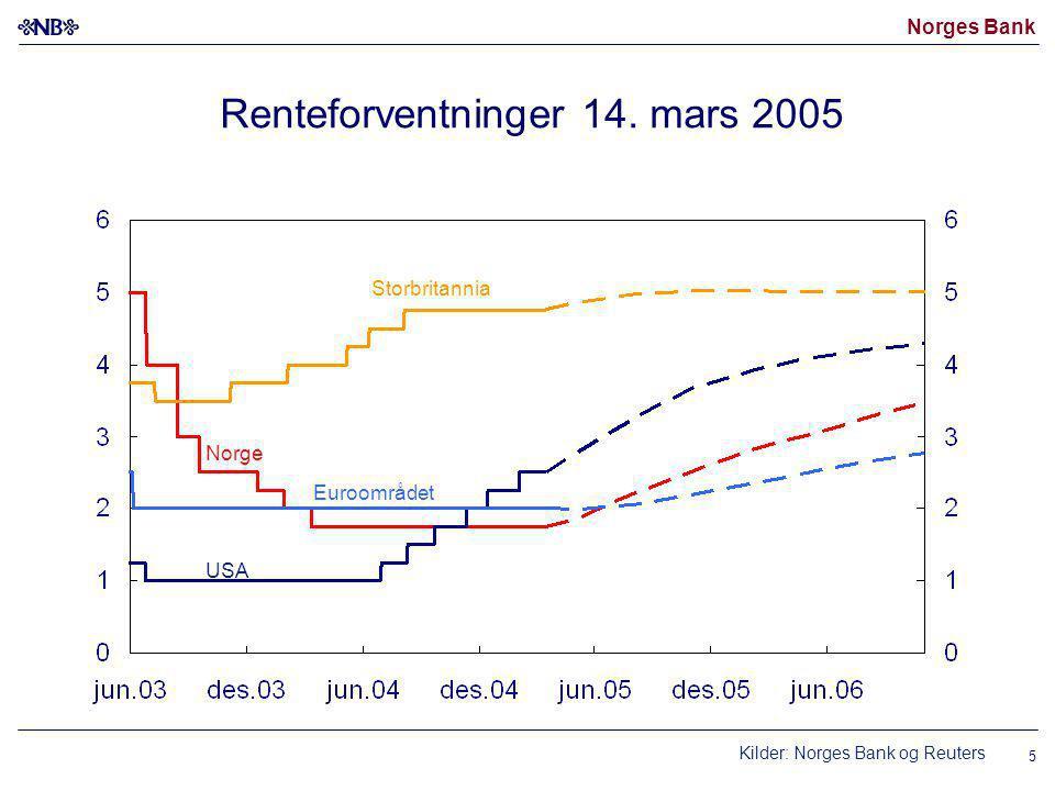 Norges Bank 5 Renteforventninger 14.