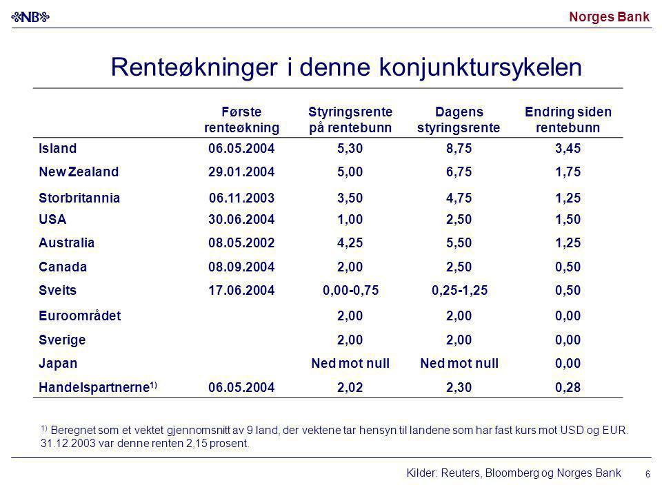 Norges Bank 6 Renteøkninger i denne konjunktursykelen Kilder: Reuters, Bloomberg og Norges Bank Første renteøkning Styringsrente på rentebunn Dagens styringsrente Endring siden rentebunn Island06.05.20045,308,753,45 New Zealand29.01.20045,006,751,75 Storbritannia06.11.20033,504,751,25 USA30.06.20041,002,501,50 Australia08.05.20024,255,501,25 Canada08.09.20042,002,500,50 Sveits17.06.20040,00-0,750,25-1,250,50 Euroområdet2,00 0,00 Sverige2,00 0,00 JapanNed mot null 0,00 Handelspartnerne 1) 06.05.20042,022,300,28 1) Beregnet som et vektet gjennomsnitt av 9 land, der vektene tar hensyn til landene som har fast kurs mot USD og EUR.