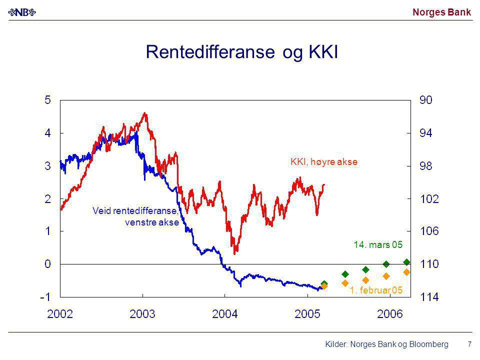 Norges Bank 7 Rentedifferanse og KKI Kilder: Norges Bank og Bloomberg KKI, høyre akse Veid rentedifferanse, venstre akse 14.