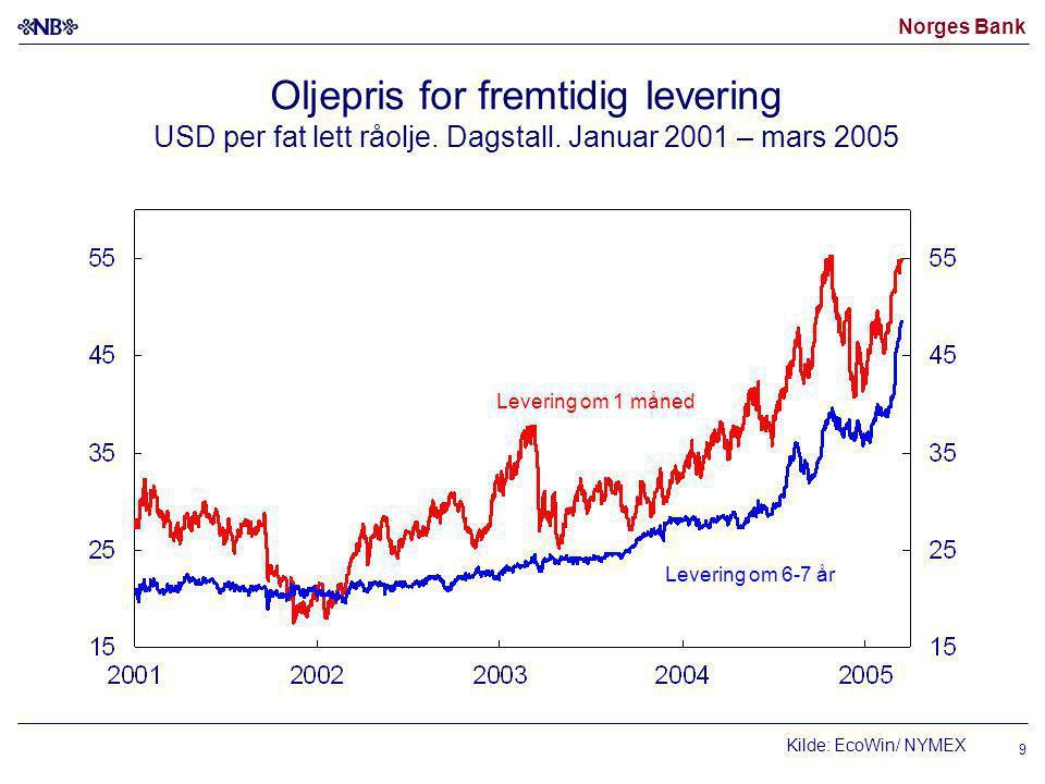Norges Bank 9 Oljepris for fremtidig levering USD per fat lett råolje.