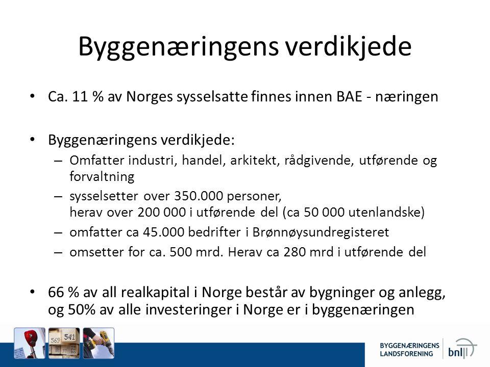 Byggenæringens verdikjede • Ca. 11 % av Norges sysselsatte finnes innen BAE - næringen • Byggenæringens verdikjede: – Omfatter industri, handel, arkit