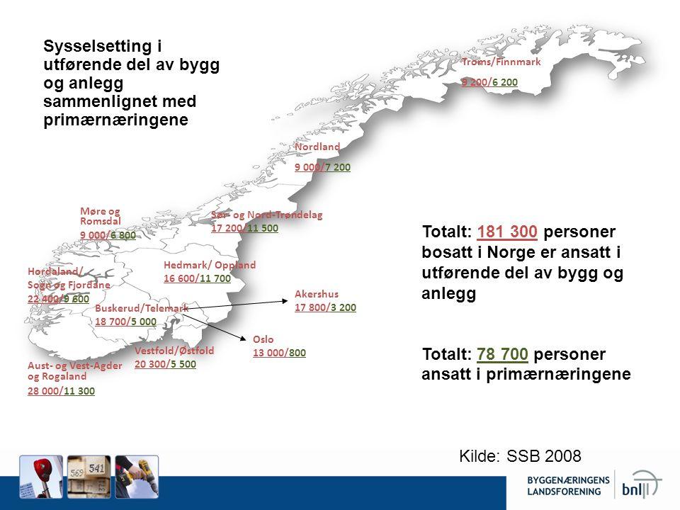 Sysselsetting i utførende del av bygg og anlegg sammenlignet med primærnæringene Troms/Finnmark 9 200/6 200 Nordland 9 000/7 200 Sør- og Nord-Trøndela