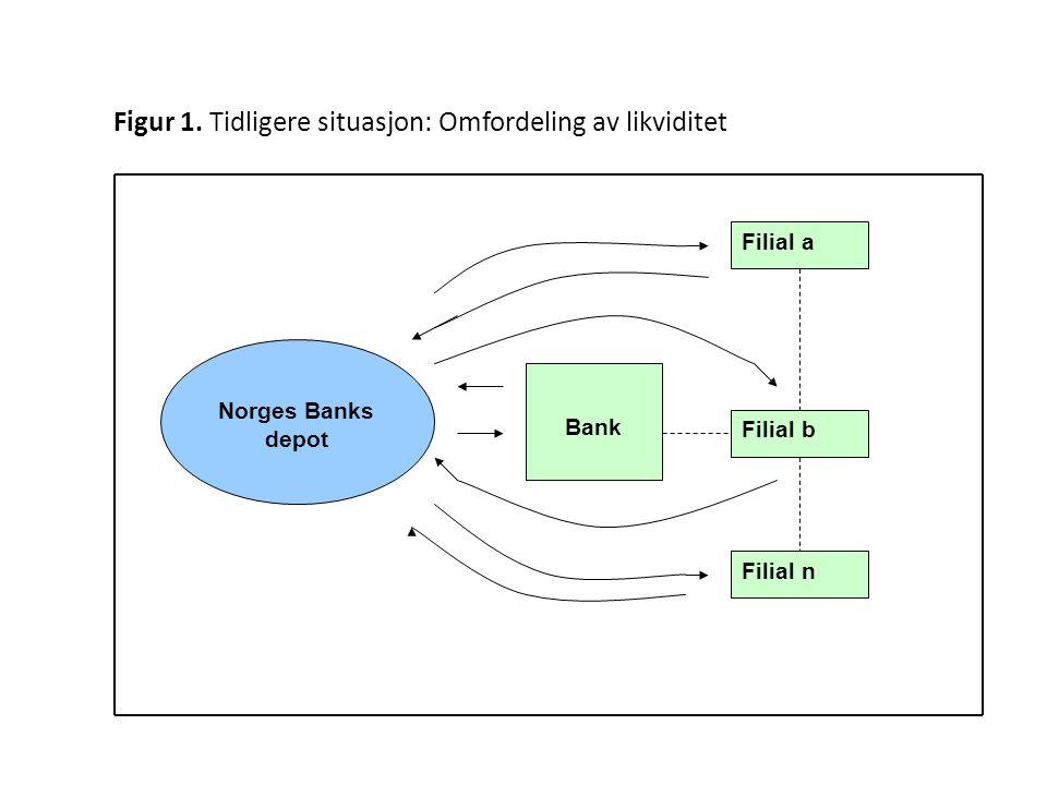 Bank Norges Banks depot Filial a Filial b Filial n Figur 1.
