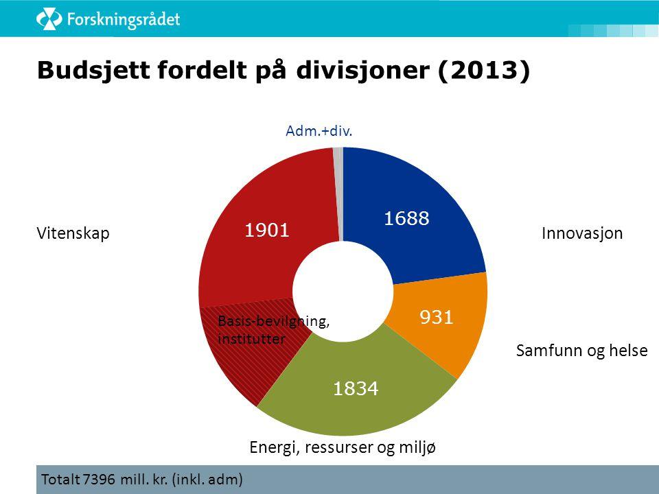 Vitenskap Samfunn og helse Innovasjon Budsjett fordelt på divisjoner (2013) Totalt 7396 mill. kr. (inkl. adm) Energi, ressurser og miljø Basis-bevilgn