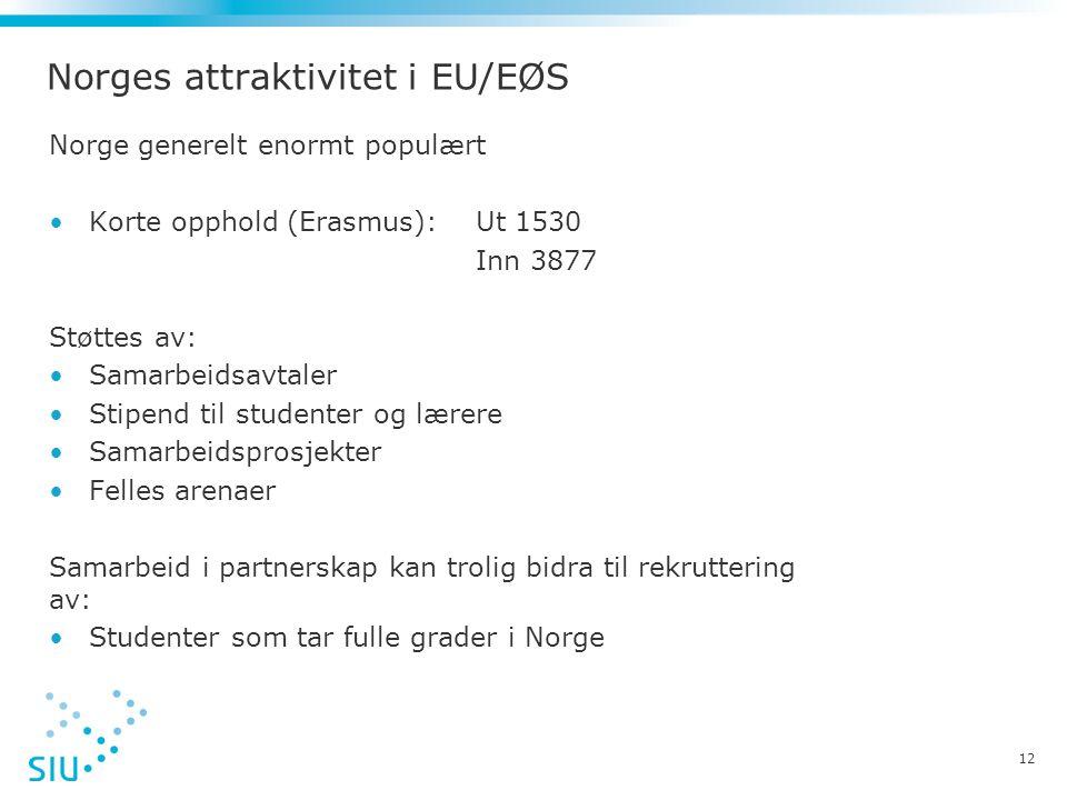 Norges attraktivitet i EU/EØS Norge generelt enormt populært •Korte opphold (Erasmus): Ut 1530 Inn 3877 Støttes av: •Samarbeidsavtaler •Stipend til st