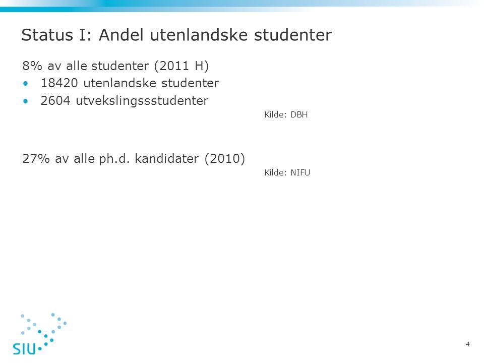 Status I: Andel utenlandske studenter 8% av alle studenter (2011 H) •18420 utenlandske studenter •2604 utvekslingssstudenter Kilde: DBH 27% av alle ph