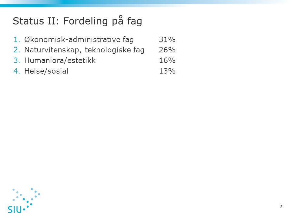Status II: Fordeling på fag 1.Økonomisk-administrative fag 31% 2.Naturvitenskap, teknologiske fag 26% 3.Humaniora/estetikk 16% 4.Helse/sosial 13% 5