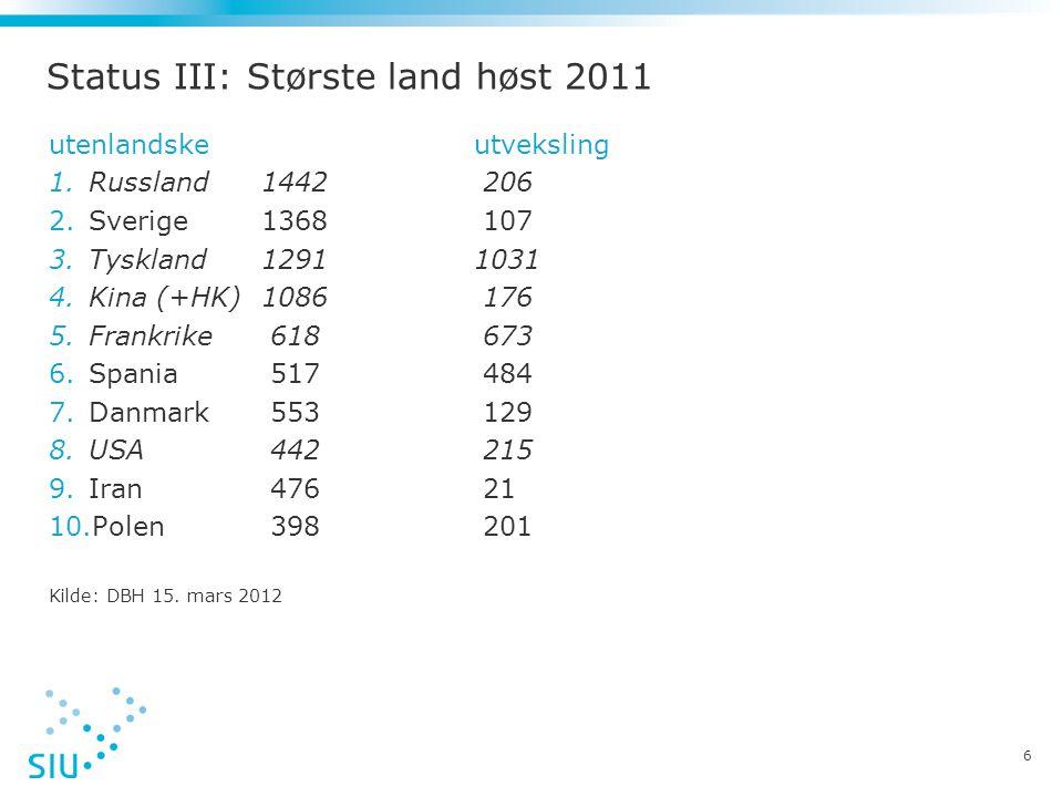 Status III: Største land høst 2011 utenlandskeutveksling 1.Russland 1442 206 2.Sverige 1368 107 3.Tyskland12911031 4.Kina (+HK)1086 176 5.Frankrike 61