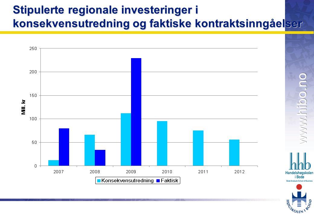 OMJ-98 Stipulerte regionale investeringer i konsekvensutredning og faktiske kontraktsinngåelser