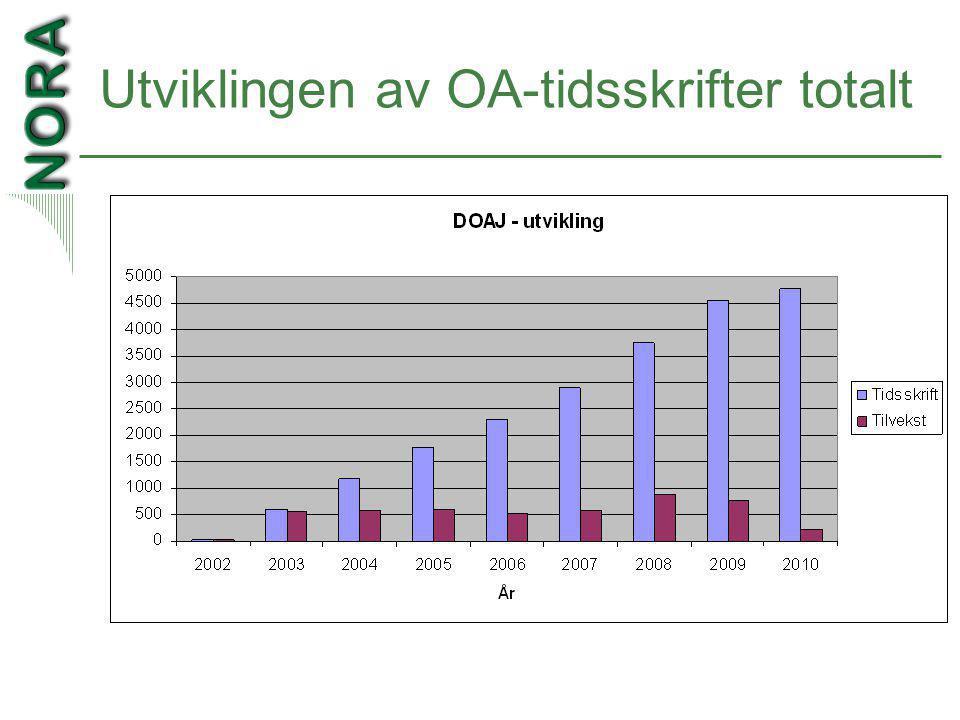 Utviklingen av OA-tidsskrifter totalt