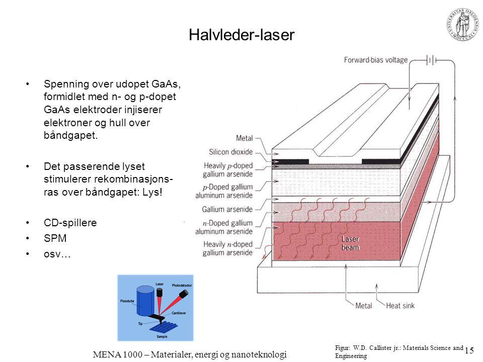 MENA 1000 – Materialer, energi og nanoteknologi Halvleder-laser •Spenning over udopet GaAs, formidlet med n- og p-dopet GaAs elektroder injiserer elek
