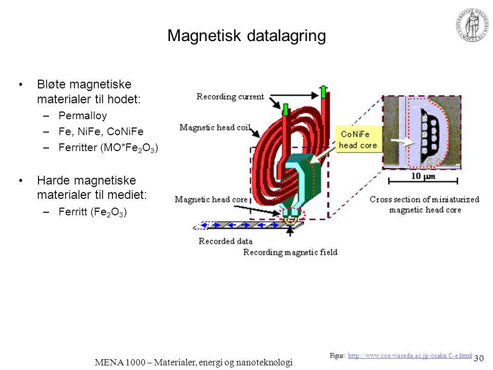 MENA 1000 – Materialer, energi og nanoteknologi Magnetisk datalagring •Bløte magnetiske materialer til hodet: –Permalloy –Fe, NiFe, CoNiFe –Ferritter