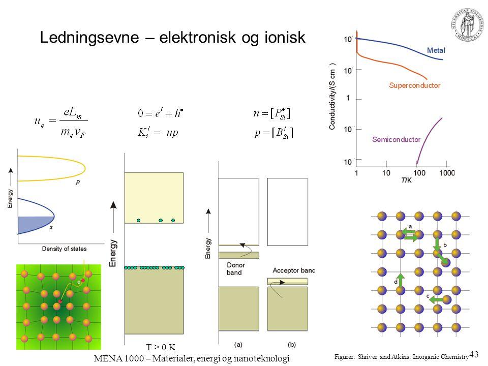 MENA 1000 – Materialer, energi og nanoteknologi Ledningsevne – elektronisk og ionisk T > 0 K Figurer: Shriver and Atkins: Inorganic Chemistry 43