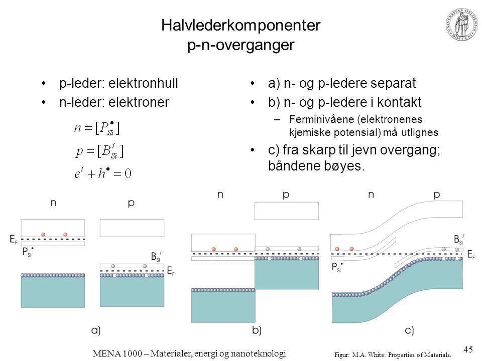 Halvlederkomponenter p-n-overganger •p-leder: elektronhull •n-leder: elektroner •a) n- og p-ledere separat •b) n- og p-ledere i kontakt –Ferminivåene