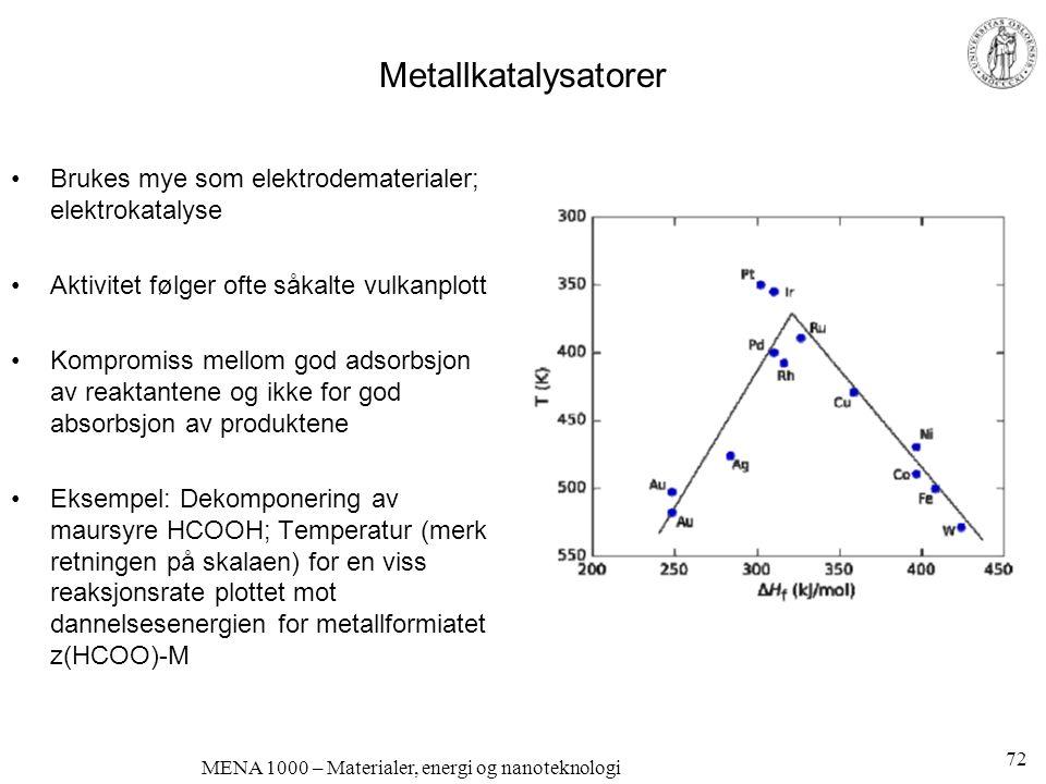 MENA 1000 – Materialer, energi og nanoteknologi Metallkatalysatorer •Brukes mye som elektrodematerialer; elektrokatalyse •Aktivitet følger ofte såkalt