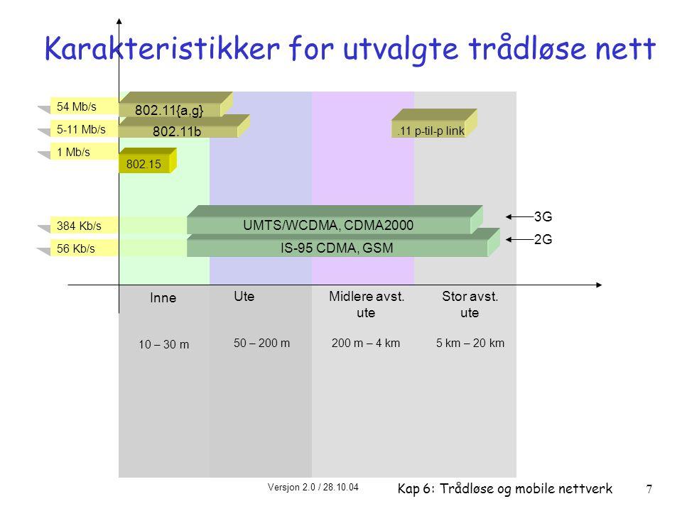 Versjon 2.0 / 28.10.04 Kap 6: Trådløse og mobile nettverk28 M deknings- radius S S S P P P P M S Master-enhet Slaveenhet Parkerte enheter (inaktive) P 802.15: personal area network (PAN) r mindre enn 10 m i diameter r erstatning for ledninger (mus, tastatur, hodetelefoner) r ad hoc: ingen infrastruktur r master/slave: m slaver ber master om tillatelse til å sende m master gir tillatelse r 802.15: videreutvikling av Bluetooth-spesifikasjonen m 2.4 – 2.5 GHz frekvensbånd m opp til 721 kb/s
