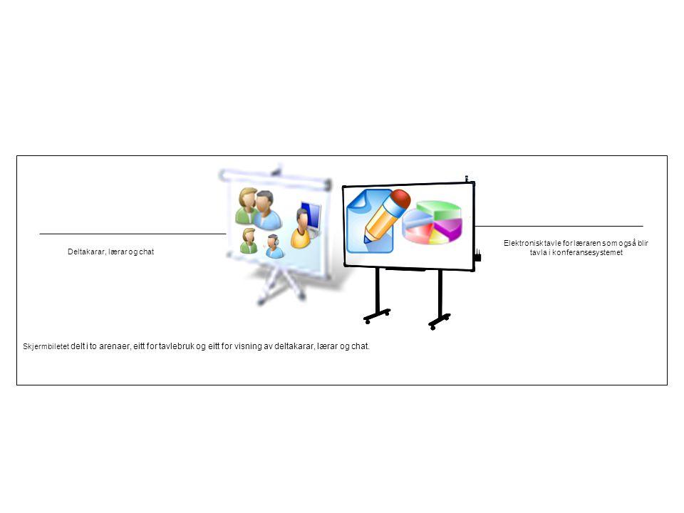 Deltakarar, lærar og chat Elektronisk tavle for læraren som også blir tavla i konferansesystemet Skjermbiletet delt i to arenaer, eitt for tavlebruk o