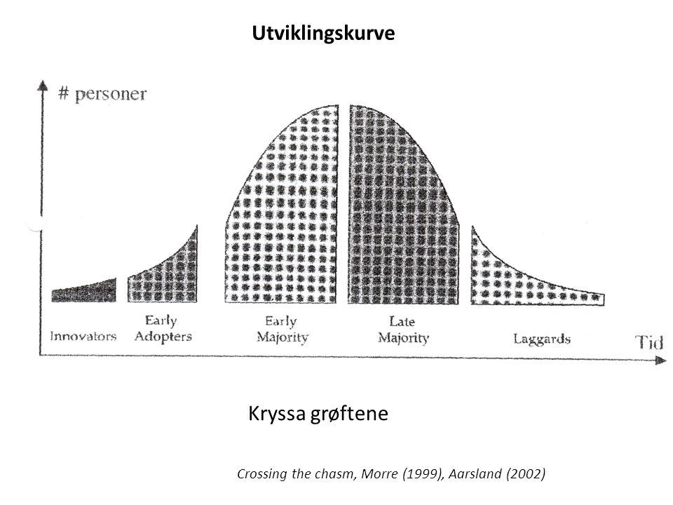 Kryssa grøftene Crossing the chasm, Morre (1999), Aarsland (2002) Utviklingskurve