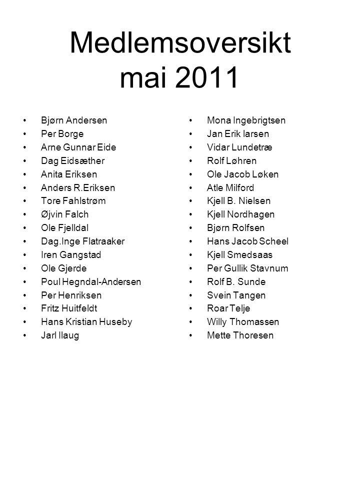 Medlemsoversikt mai 2011 •Bjørn Andersen •Per Borge •Arne Gunnar Eide •Dag Eidsæther •Anita Eriksen •Anders R.Eriksen •Tore Fahlstrøm •Øjvin Falch •Ol
