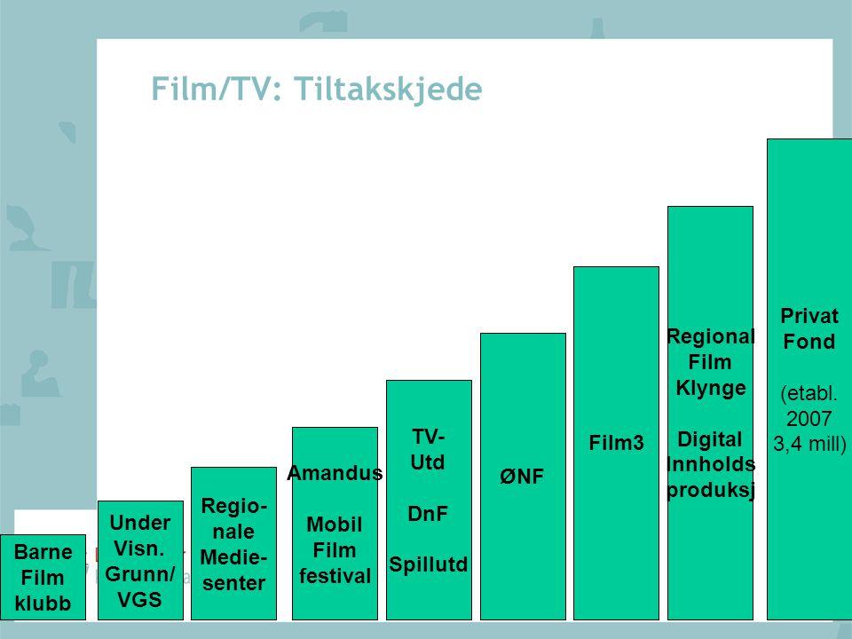 Film/TV: Tiltakskjede Barne Film klubb Regio- nale Medie- senter Amandus Mobil Film festival TV- Utd DnF Spillutd ØNF Film3 Regional Film Klynge Digit