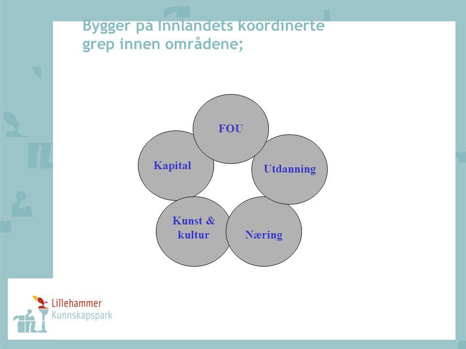 Bygger på Innlandets koordinerte grep innen områdene; FOU Utdanning Næring Kunst & kultur Kapital